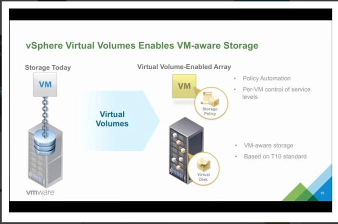 VM aware Storage